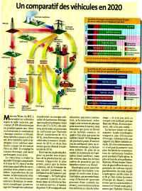 هیدروژن سوخت دیزل مقایسه