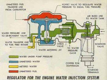 régulateur mécanique d'injecteur pour injection d'eau alcoolisée