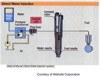 Schéma d'un injecteur gasoil-eau avec régulation électronique