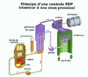 principe de fonctionnement d'une centrale réacteur nucléaire EPR REP