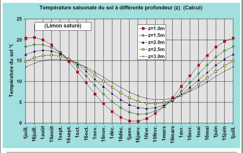 Le puits canadien ou proven al habitation isolation et chauffage - Temperature ideale maison hiver ...
