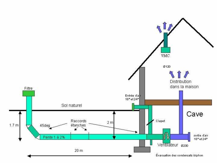 le puits canadien ou proven al habitation isolation et. Black Bedroom Furniture Sets. Home Design Ideas