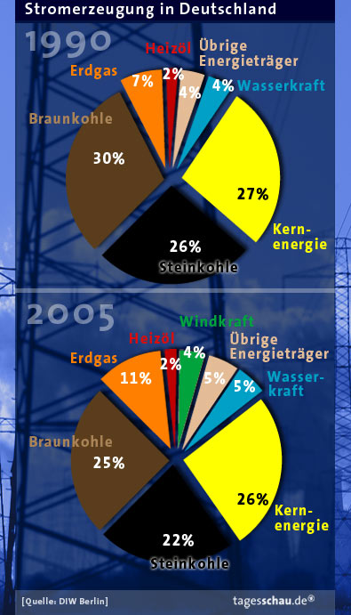 source and nature of the German electricity production