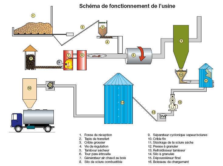 Sch ma usine de fabrication des pellets granul s de bois for Fabrication presse hydraulique maison