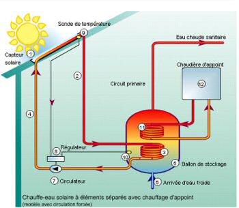 Construction daposun panneau solaire