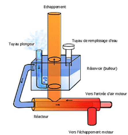 kit injection d'eau gillier pantone