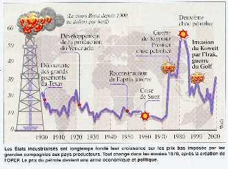 histoire du pétrole