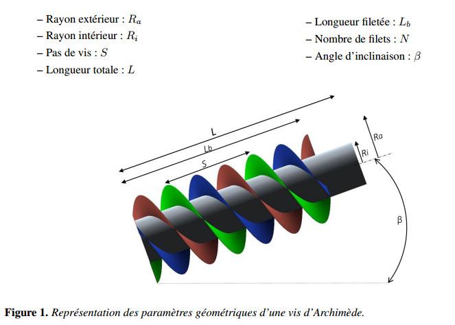 cálculos de energia em um parafuso de Arquimedes