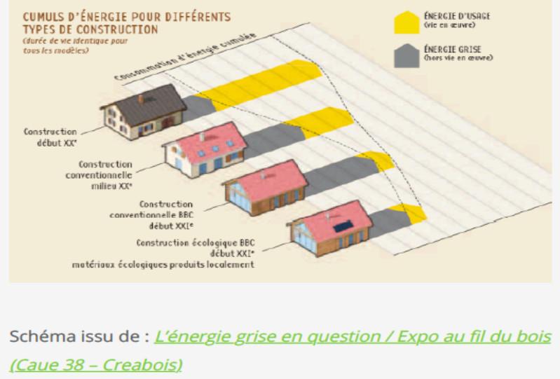 Energia cinzenta de construção: Comparação de energia cinza e uso para tipos de edifícios 4