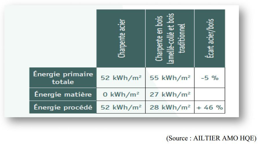 Energia cinza de construção: Comparação de energia de uma estrutura de metal e madeira