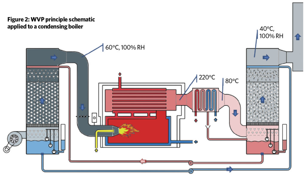 Diagram of an anti-NOx wet combustion boiler