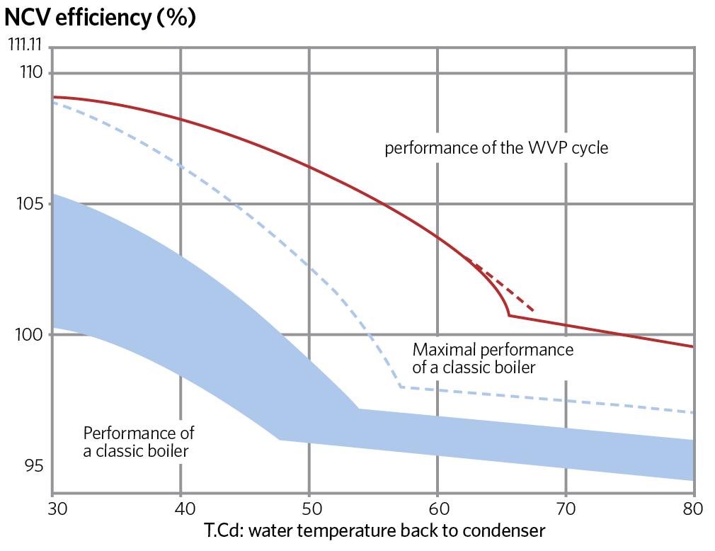 Comparatif anti-NOx combustion humide et sèche