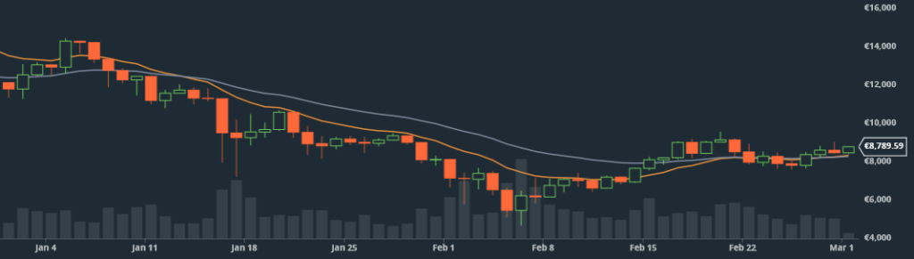 Bitcoin price Gdax / Eur January-February 2018