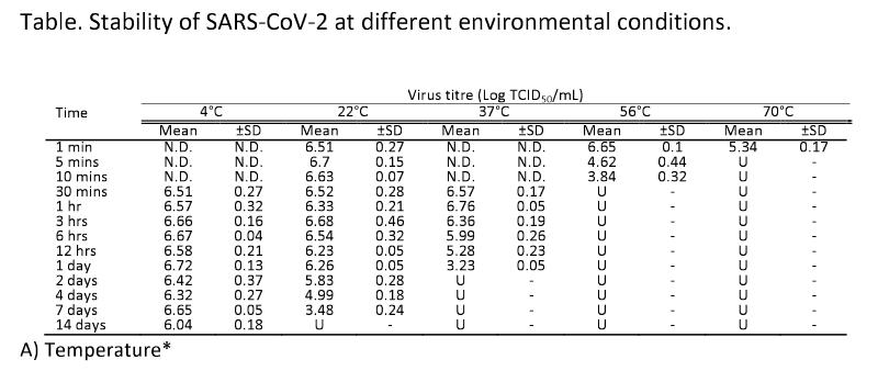 coronavirus et températures